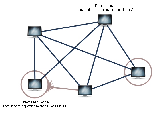 A typical mesh using public nodes and leaf nodes