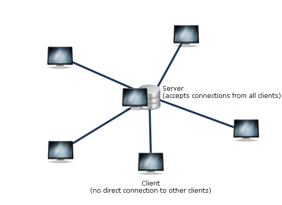 A typical centralized network using a server and clients